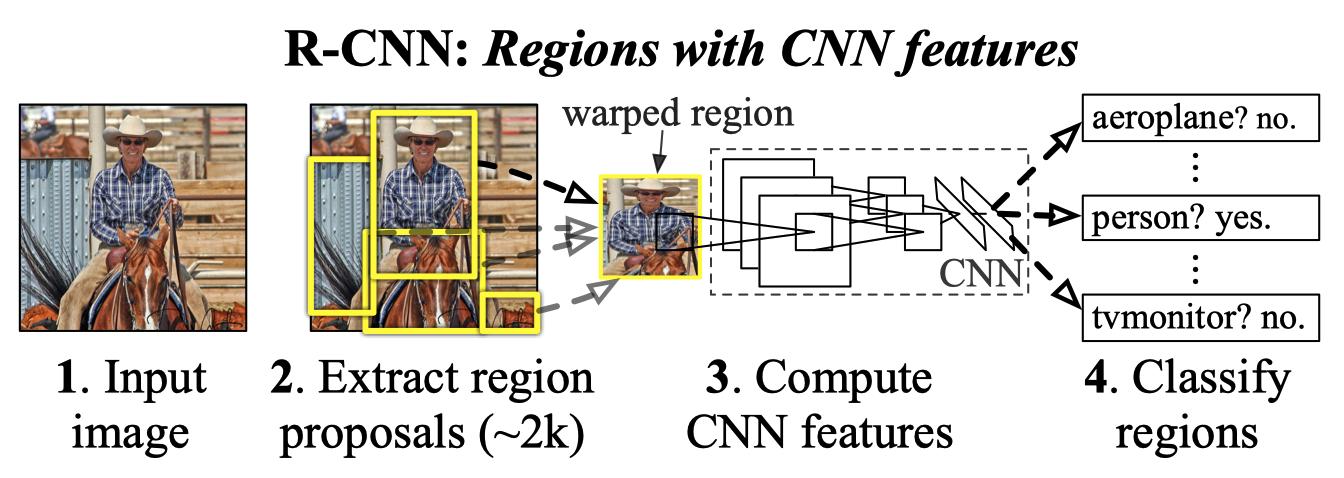 R-CNN